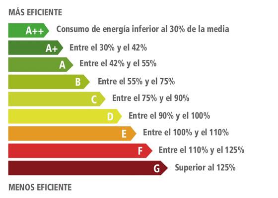 Funcionamiento de la etiqueta de eficiencia energética